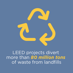 LEED projects divert more than 80 million tons of waste from landfills