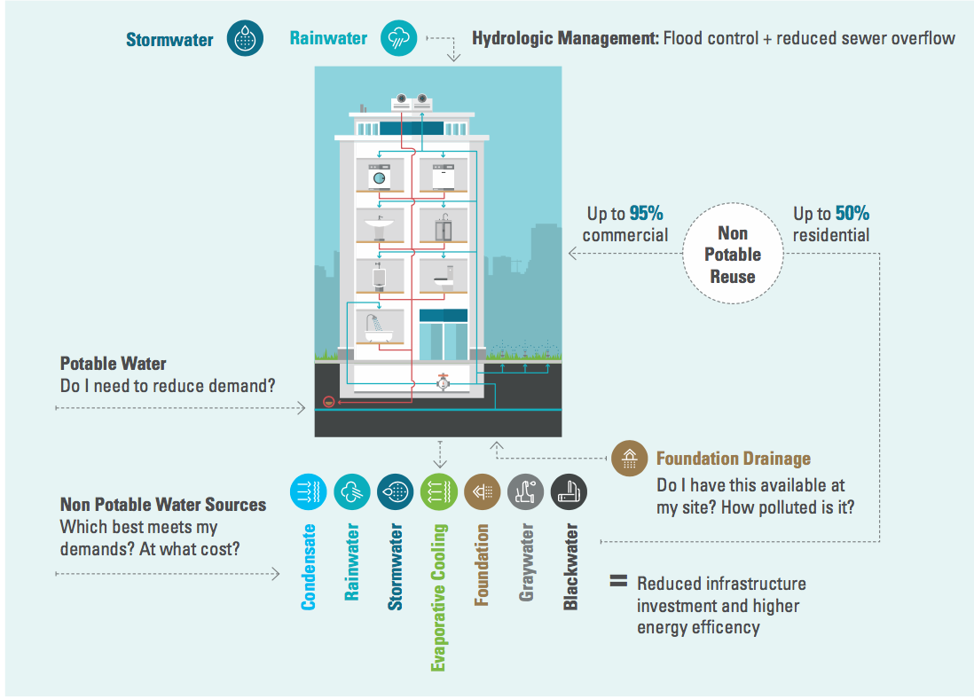 Onsite water reuse graphic