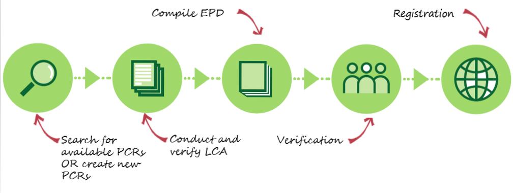 EPD process