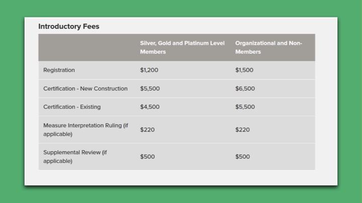 Parksmart introductory fees