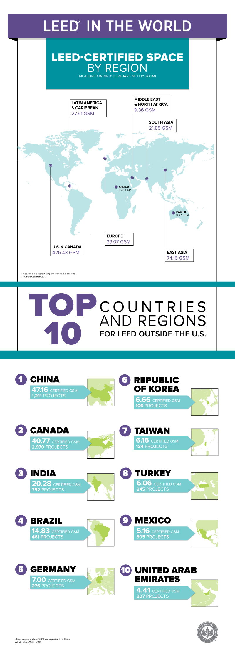 Top 10 countries and regions for LEED in 2017