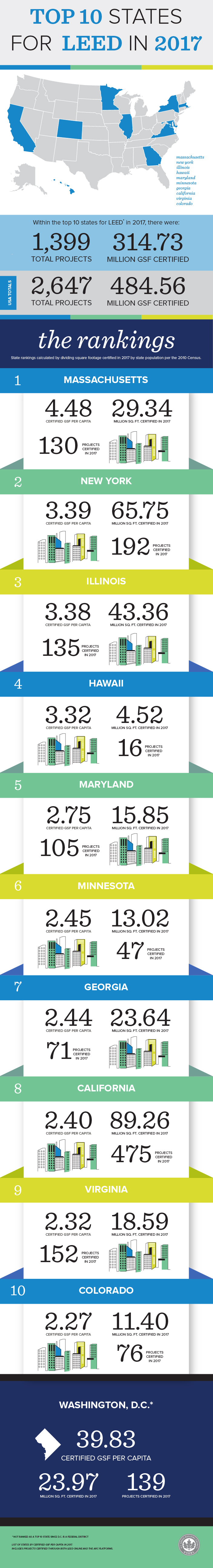 Top 10 states for LEED in 2017