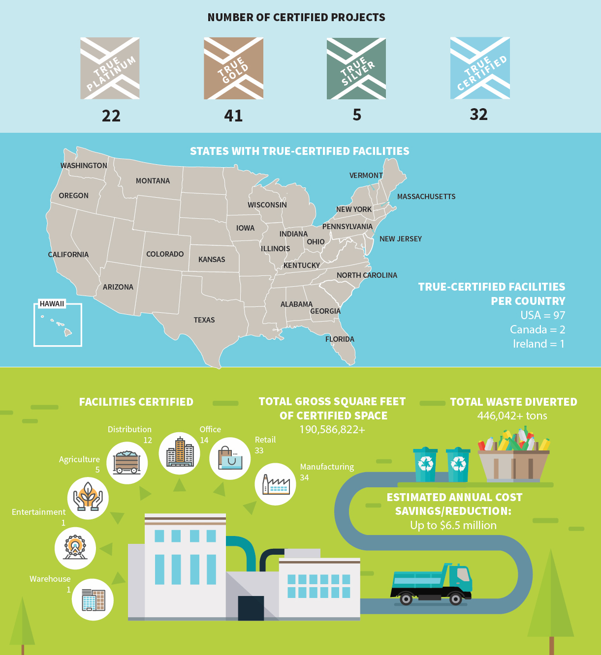 The first 100 TRUE Zero Waste-certified projects are helping reduce our environmental impact