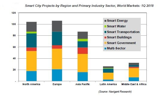 Navigant Smart City report