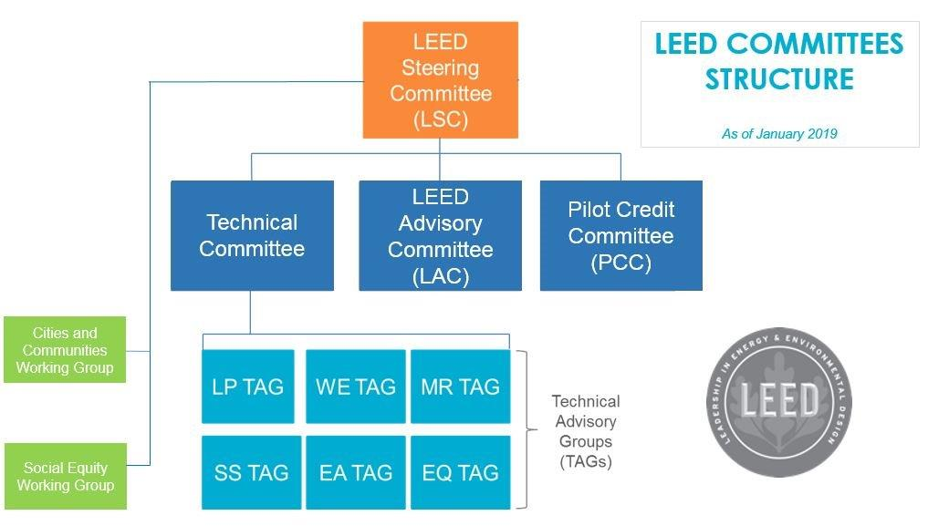 LEED volunteer committees chart