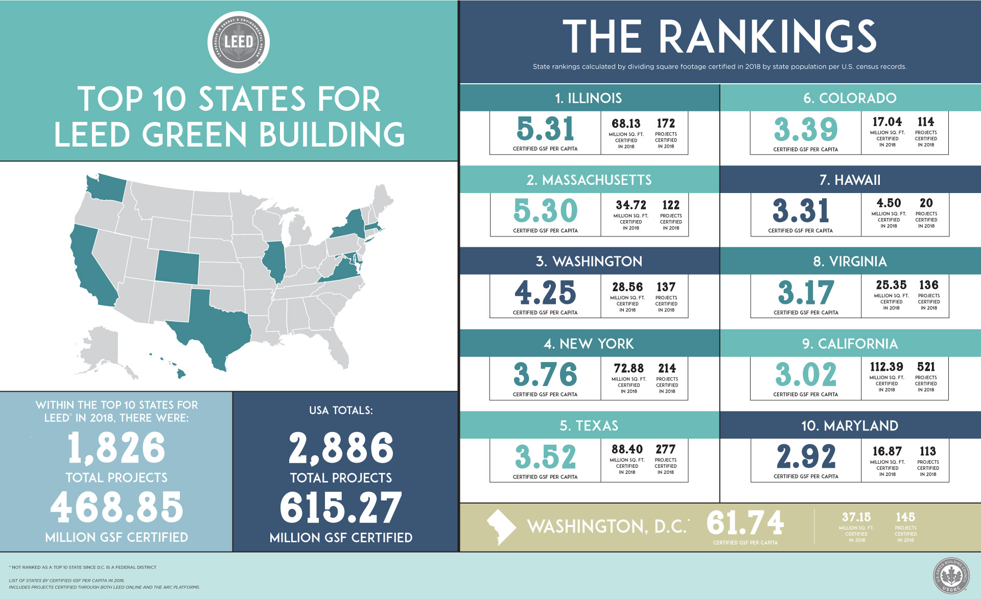 Top 10 states for LEED in 2018