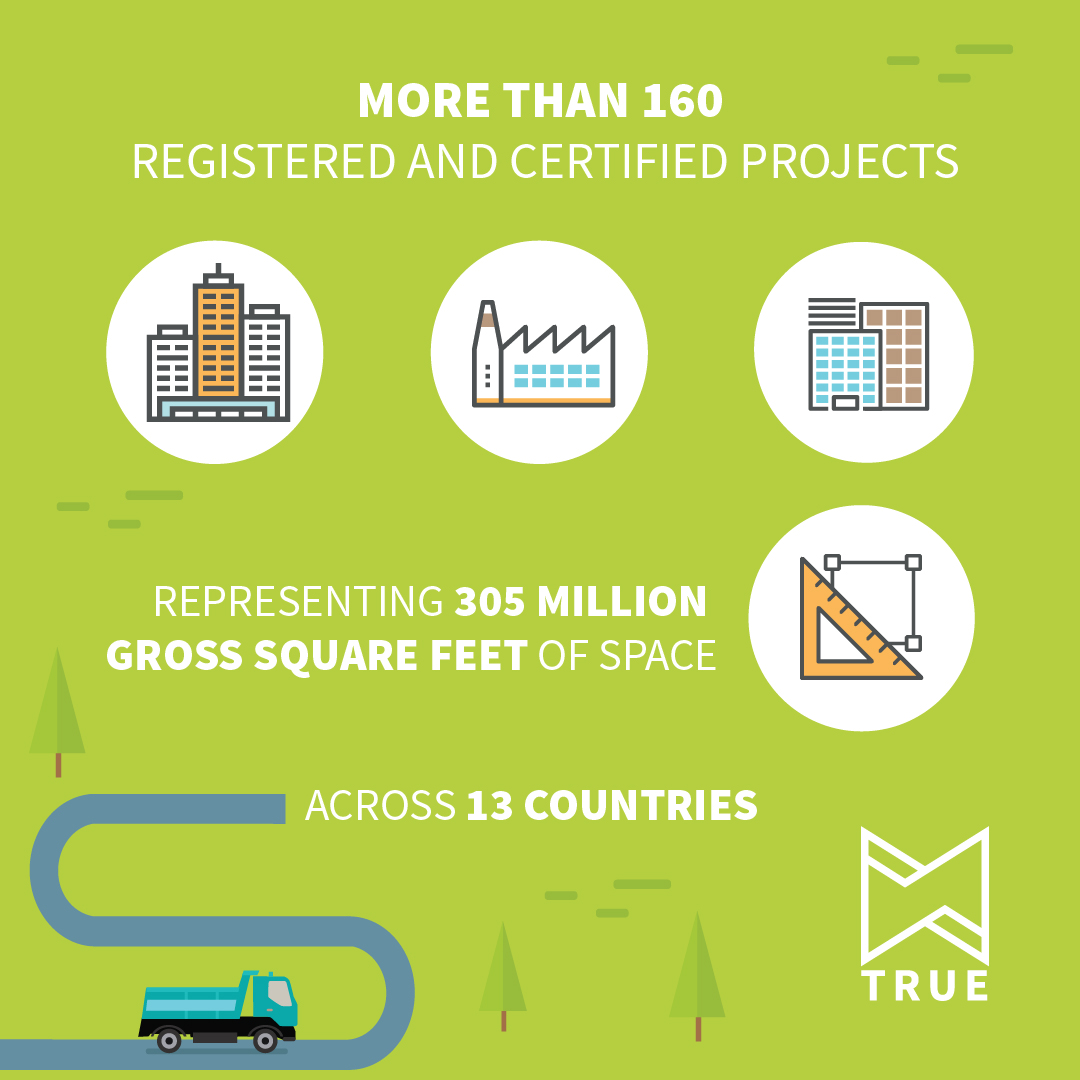 TRUE Zero Waste has more than 160 projects