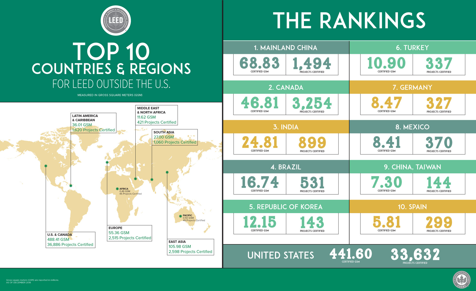 Top 10 countries and regions for LEED in 2018