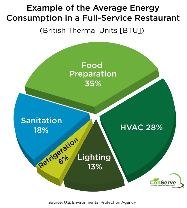 average energy consumption in a restaurant