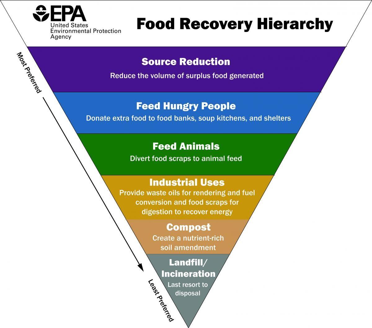 u.s. epa food hierarchy graphic