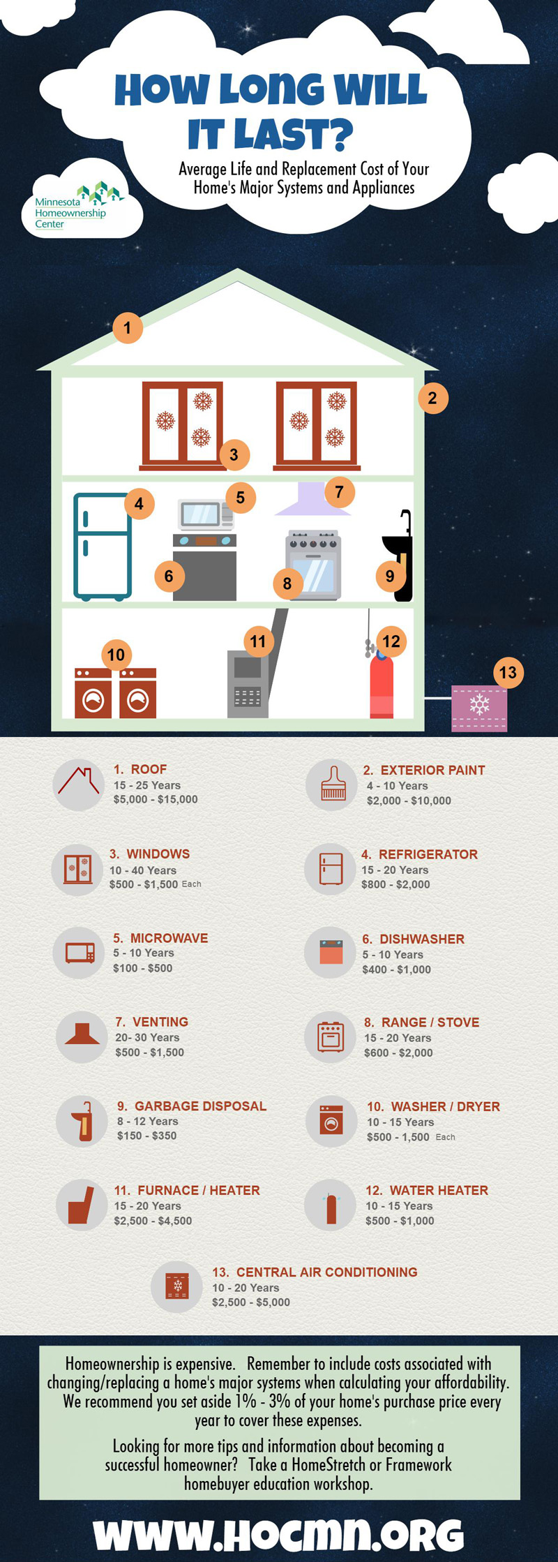The Minnesota Homeowners Center infographic on life spans of home appliances