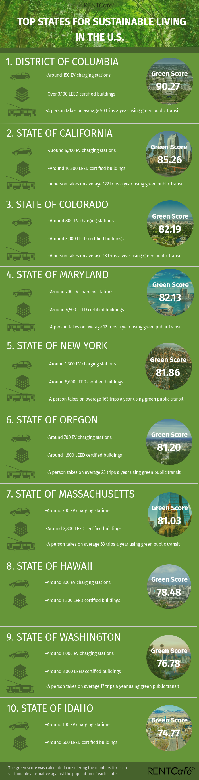 Rentcafe Top States for Green Alternatives to Living, Working, and Commuting