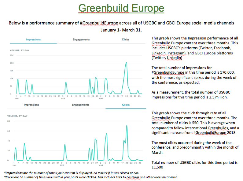 Greenbuild social reporting graphic