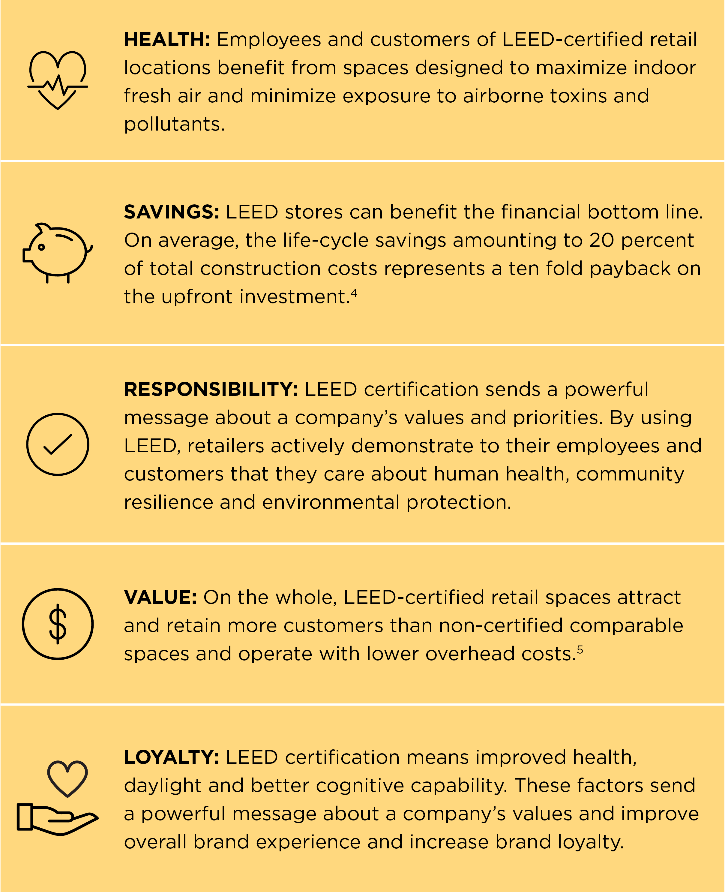 LEED in Motion: Retail graphic