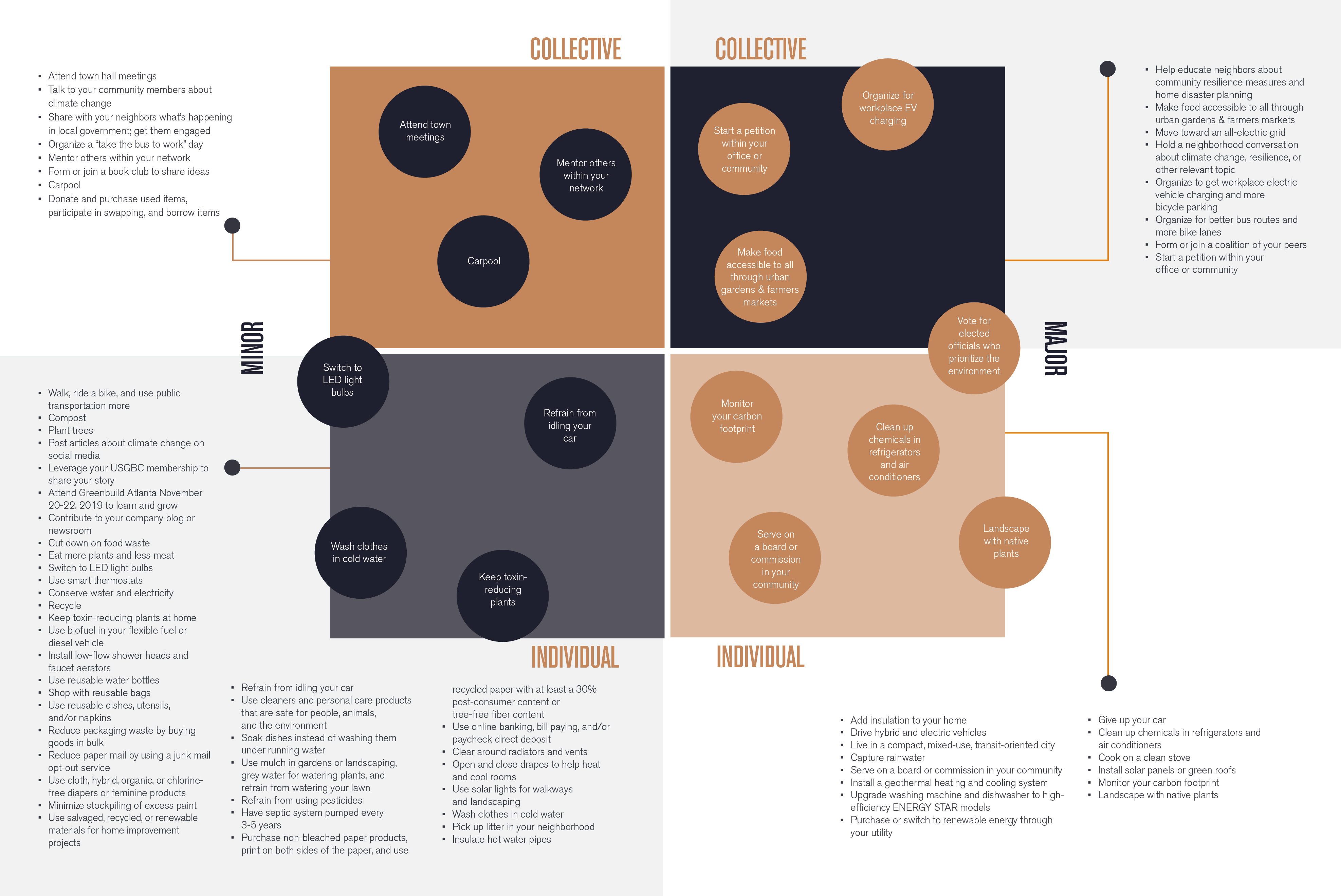 Living Standard matrix for talking about climate change