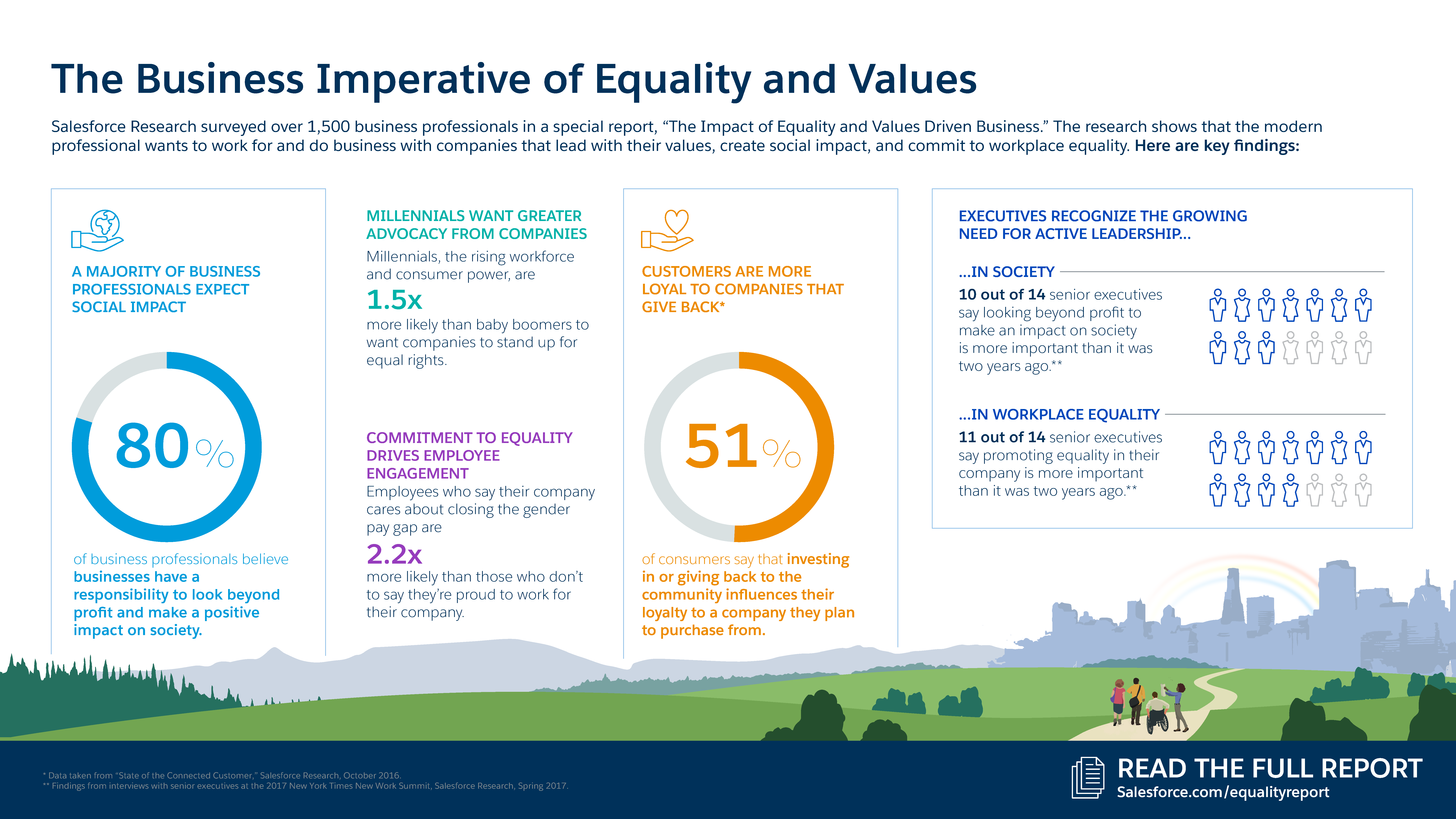 New Research: How Leading with Equality and Values Impacts