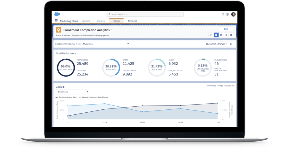 salesforce google partnership analytics 360 suite