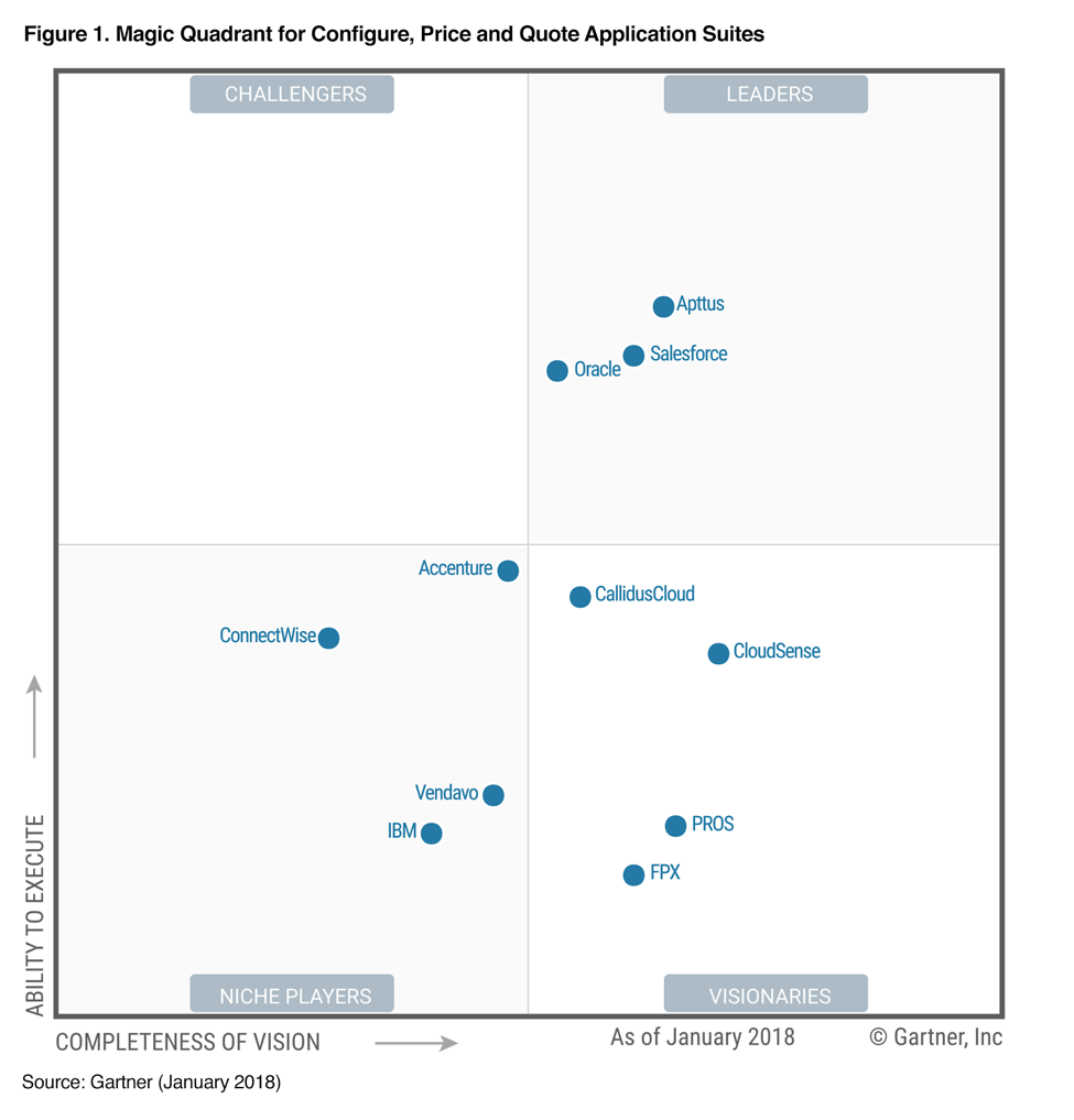 We Re Over The Moon Gartner Names Us A Leader In The 2018