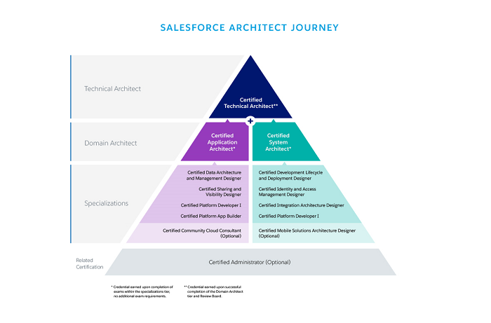 4 Reasons Why There's Such a Buzz About Salesforce