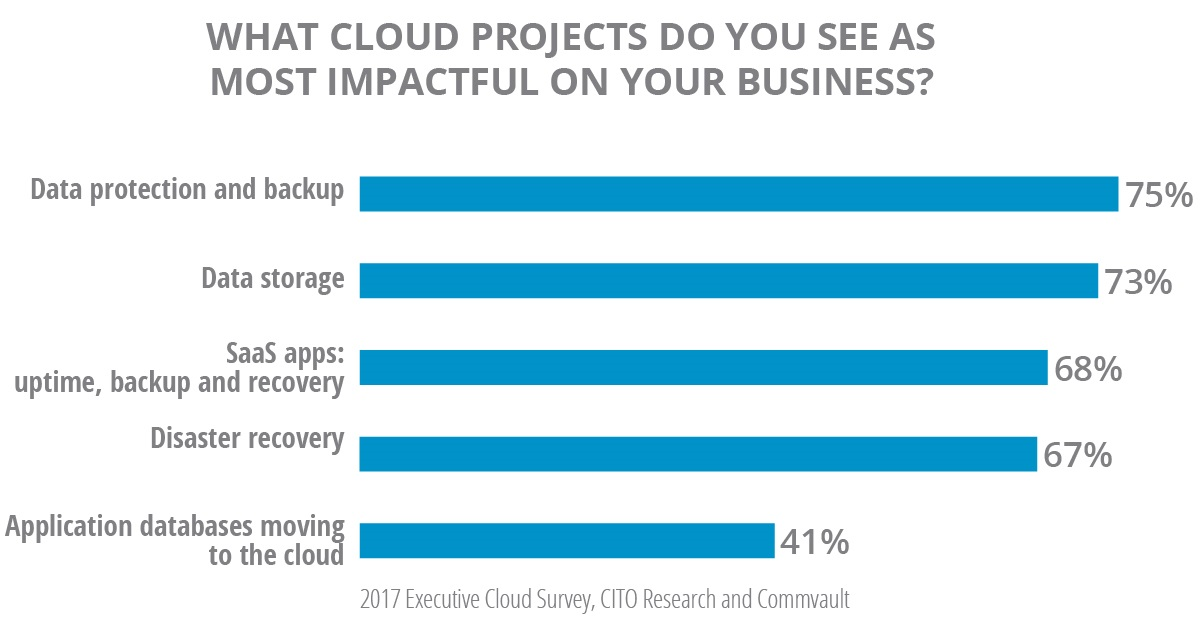 Survey Results: What Cloud Projects Do You See As Most Impactful On Your Business?