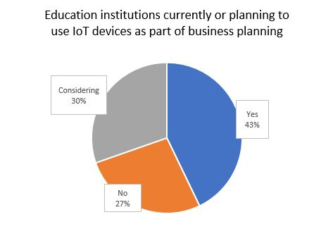 Internet Of Things In The Classroom - Extreme Networks