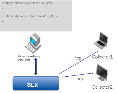 Integrating SLX Telemetry Streaming with Splunk Enterprise - Extreme