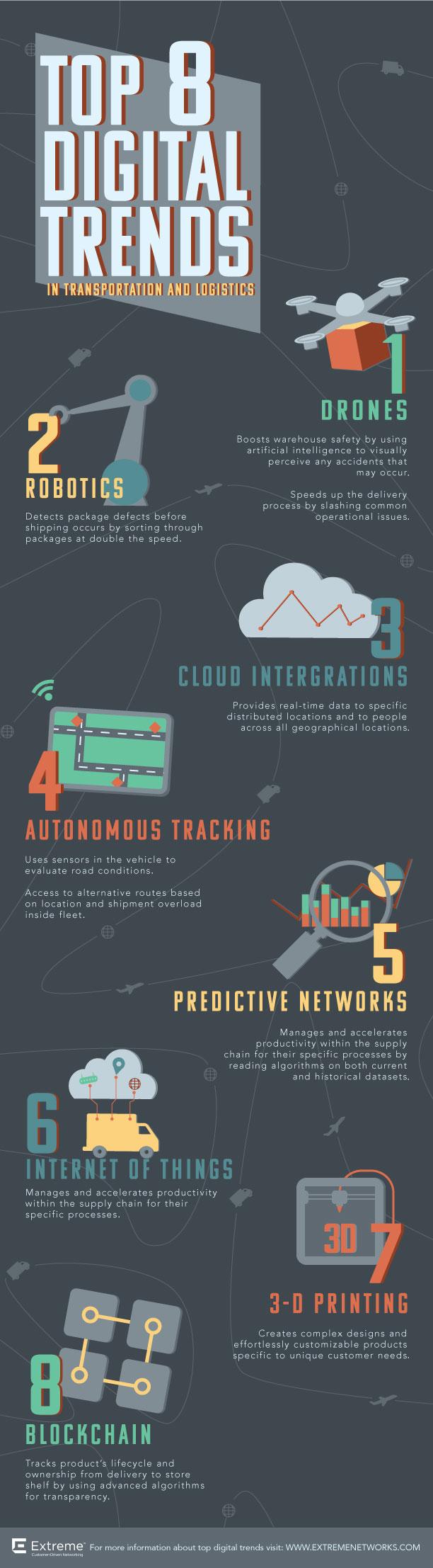 Top 8 Digital Trends in transportation and Logistics; drones, robotics, cloud, autonomous tracking, and more.