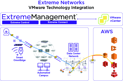 End the Stagnation – Dynamic, Multi-Domain Network Orchestration