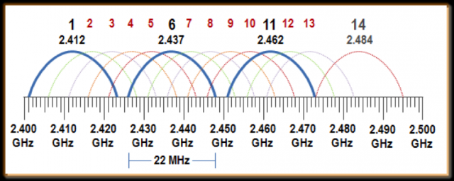 [WLLP_2054]   2.4 GHz Channel Planning - Extreme Networks | Wireless Channel Diagram |  | Extreme Networks