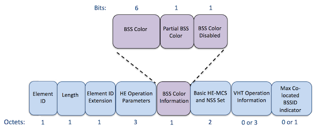 the BSS color information is also seen in 802.11 management frames. The HE operation information element contains a subfield of BSS color information.