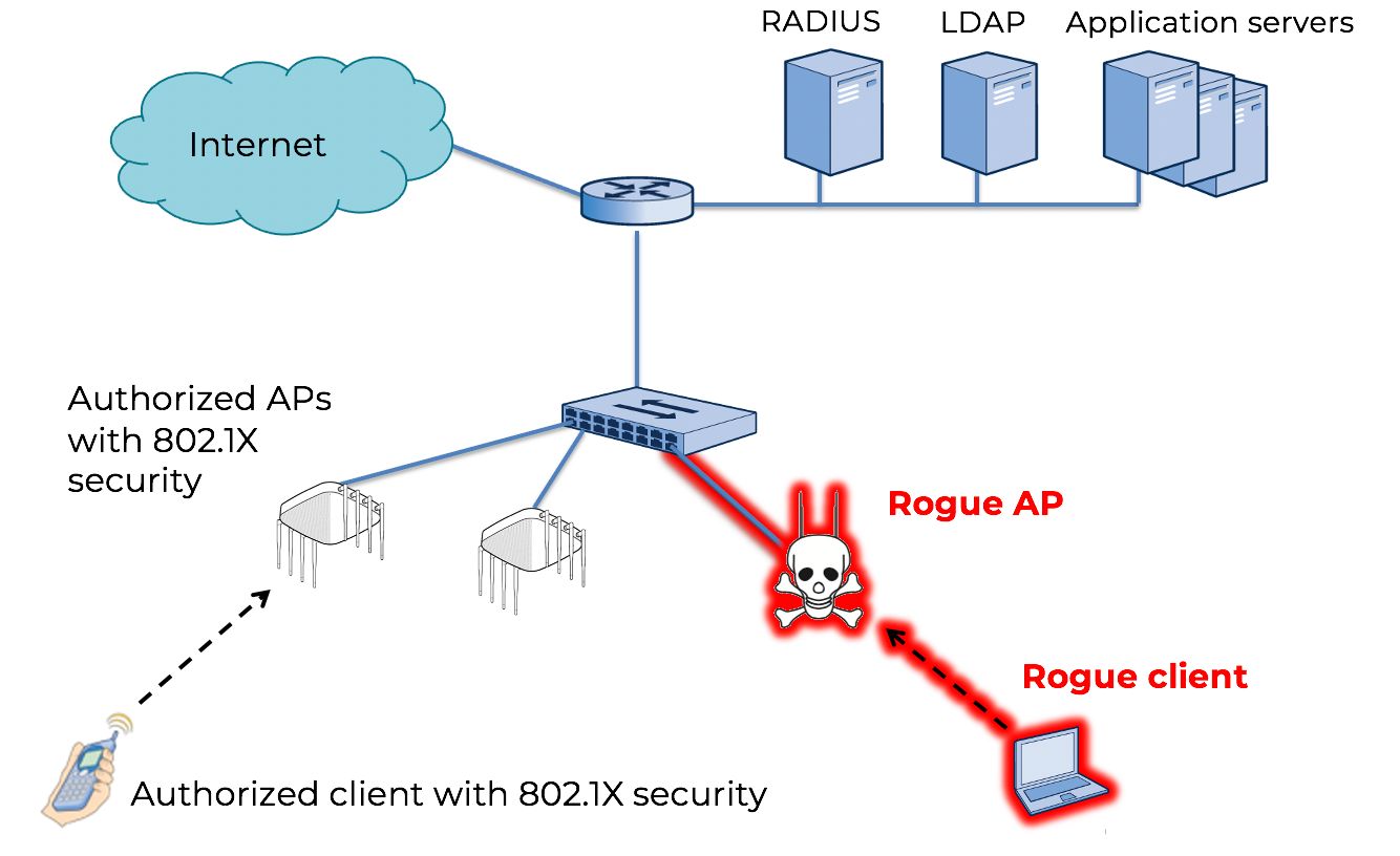 rogue access point: a potential open and unsecured gateway straight into the entire network that the company wants to protect