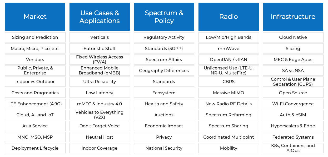 5G topic set in its broad array