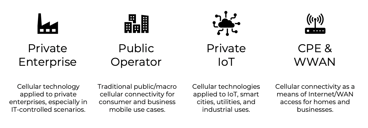 How 5G fits into the private enterprise, public operations, private IoT, and CPE & WWAN.