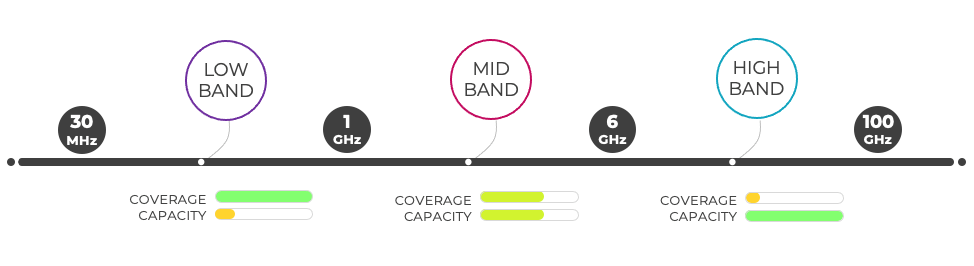 three bands have their own RF characteristics, with corresponding benefits and shortcomings.