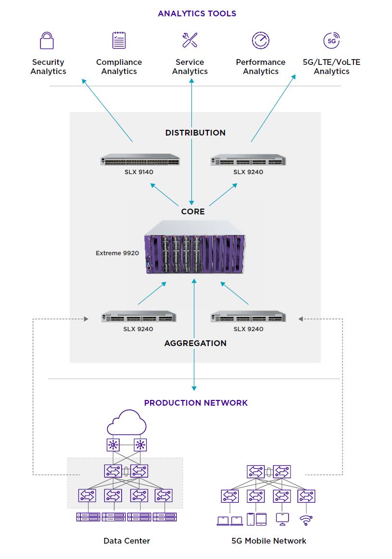 Extreme 9920 - Cloud-Native Network Visibility Platform