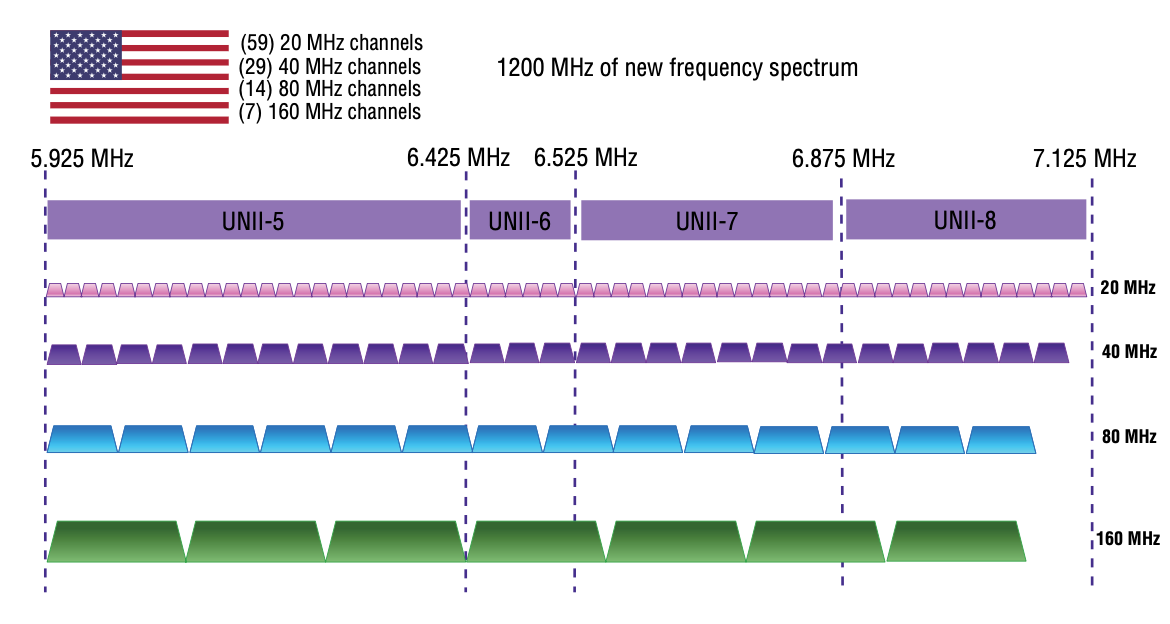1200 MHz of new frequency spectrum