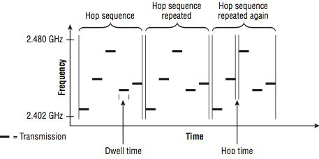 FHSS radios transmission on multiple small channels in a sequence-hopping pattern.