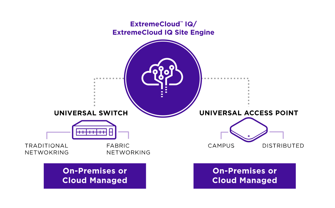 extreme cloud iq site engine with universal switch and universal access point
