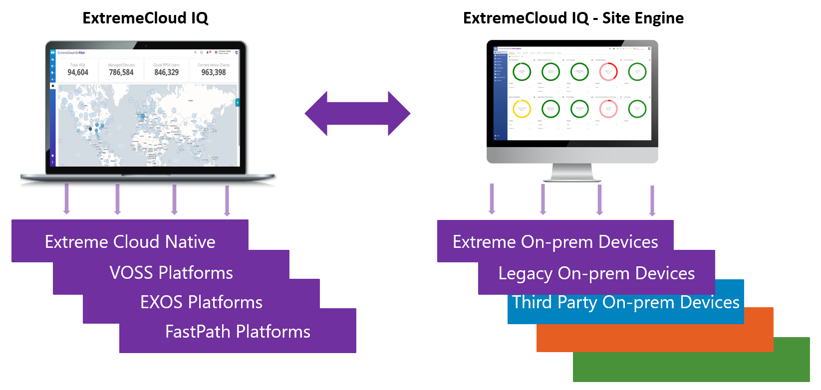 On-premises management with cloud visibility