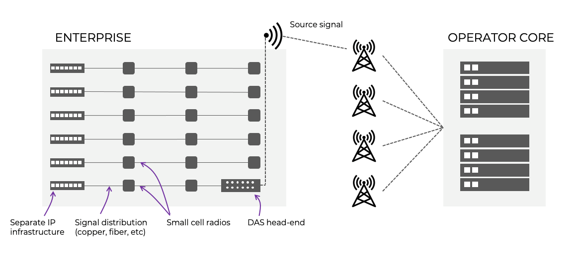 Small Cell cellular signals indoors