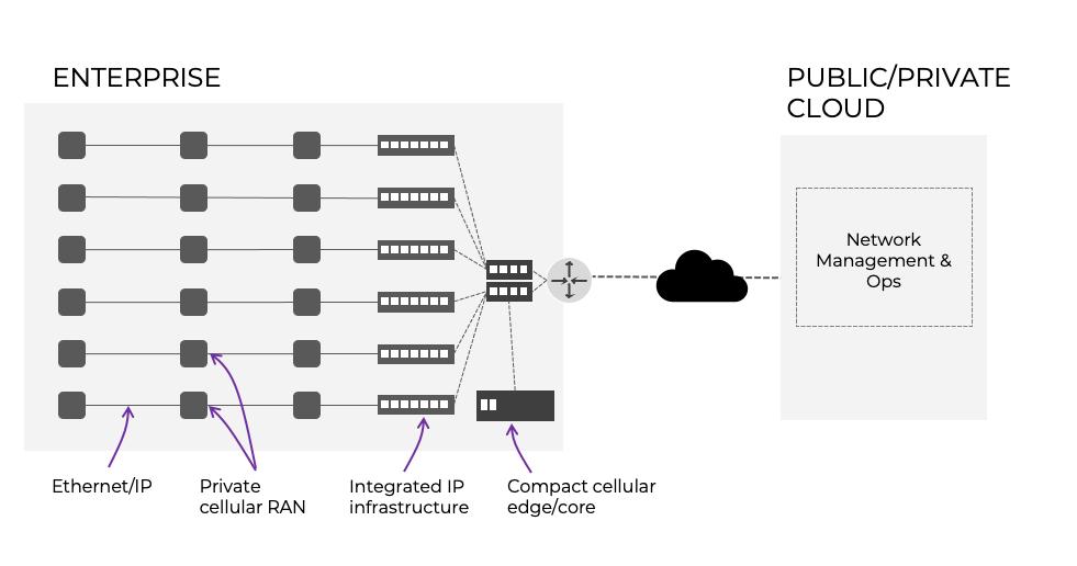 Private Networks architecture