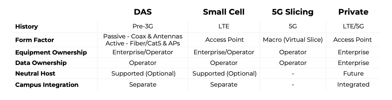 Private Cellular Summary