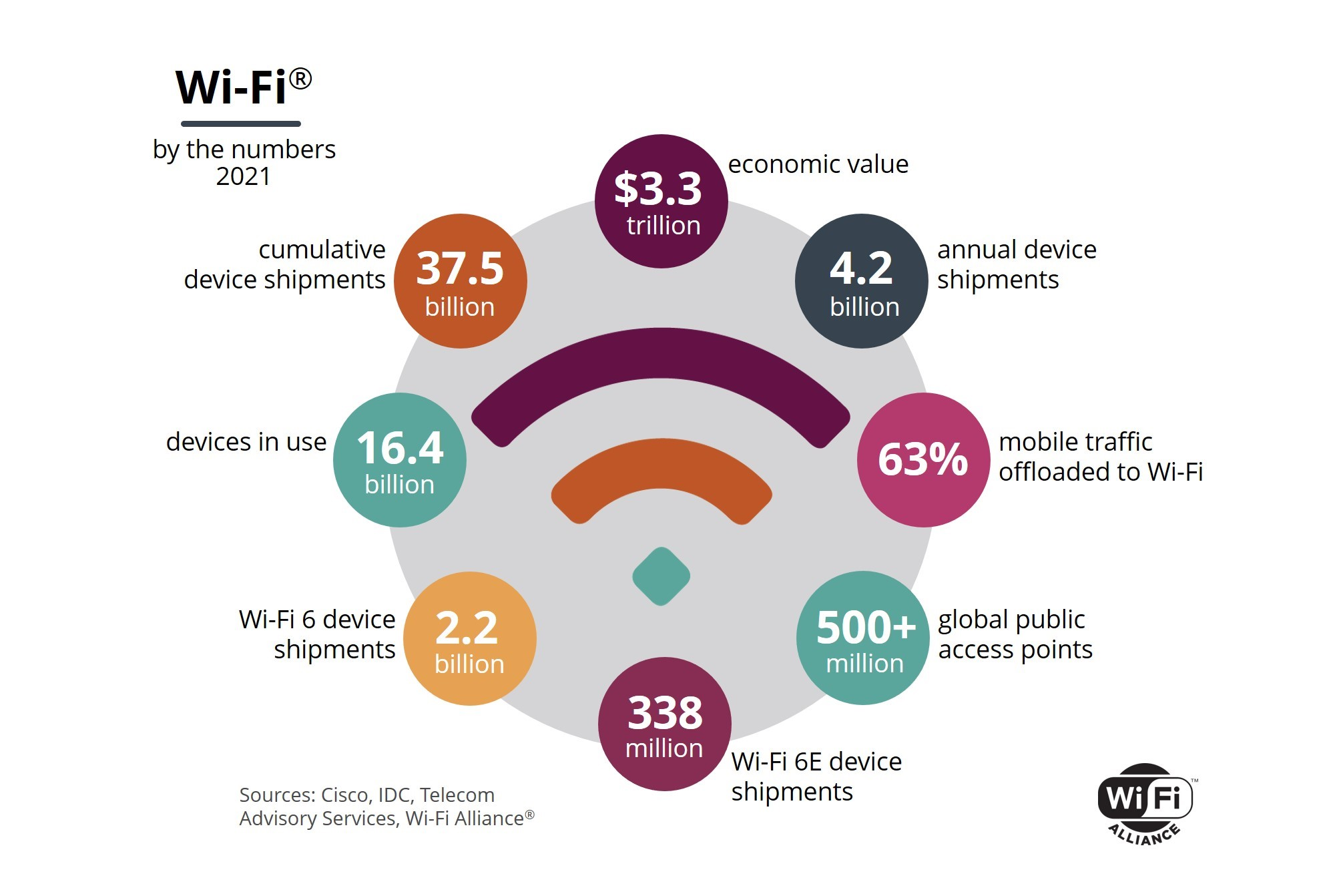 Wi-Fi by the numbers in 2021