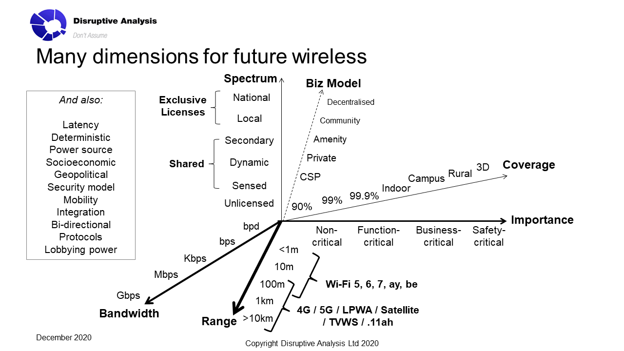 Dimensions of Consideration for Wireless Solutions