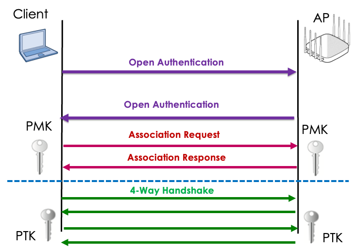 Opportunistic Wireless Encryption