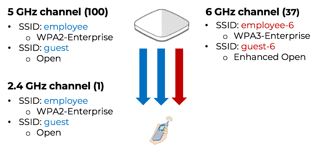 Different SSIDs and Security across three frequency bands