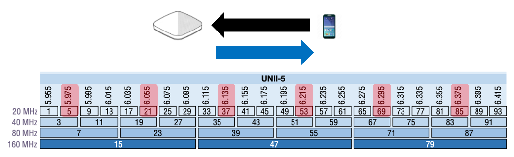 Preferred channel scanning – active in-band discovery of 6 GHz APs