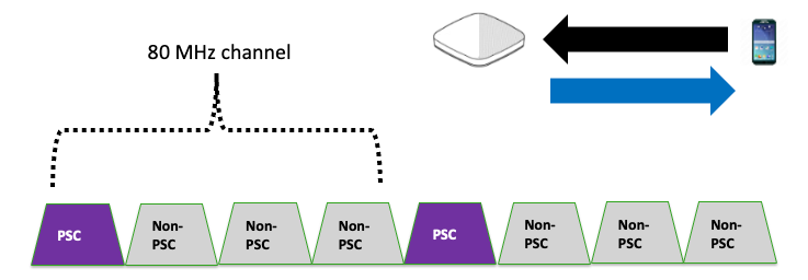 PSC channels and 80 MHz