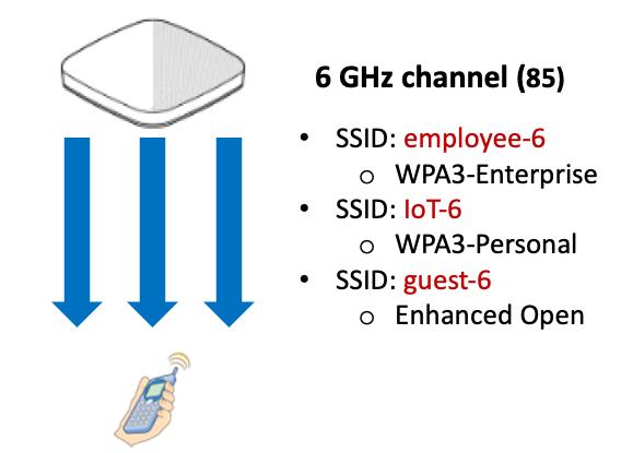 Three SSIDs on 6 GHz