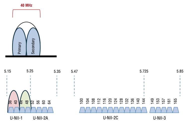 Channel Bonding Image